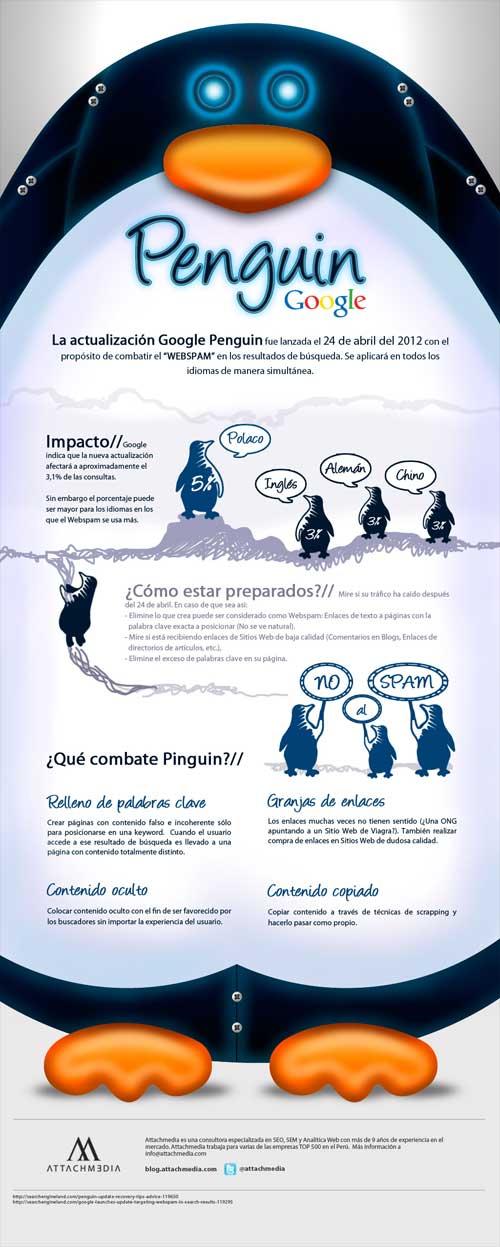 Infografia de Google Penguin en Español