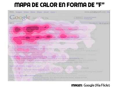 mapa de calor en forma de F