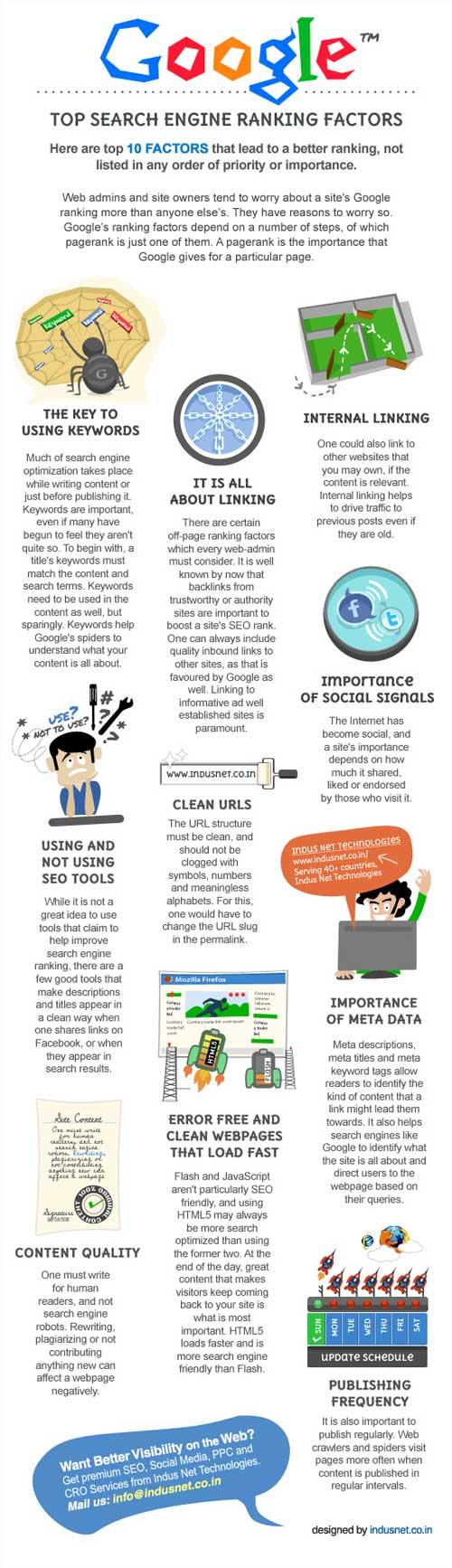 10 factores para logran un buen posicionamiento