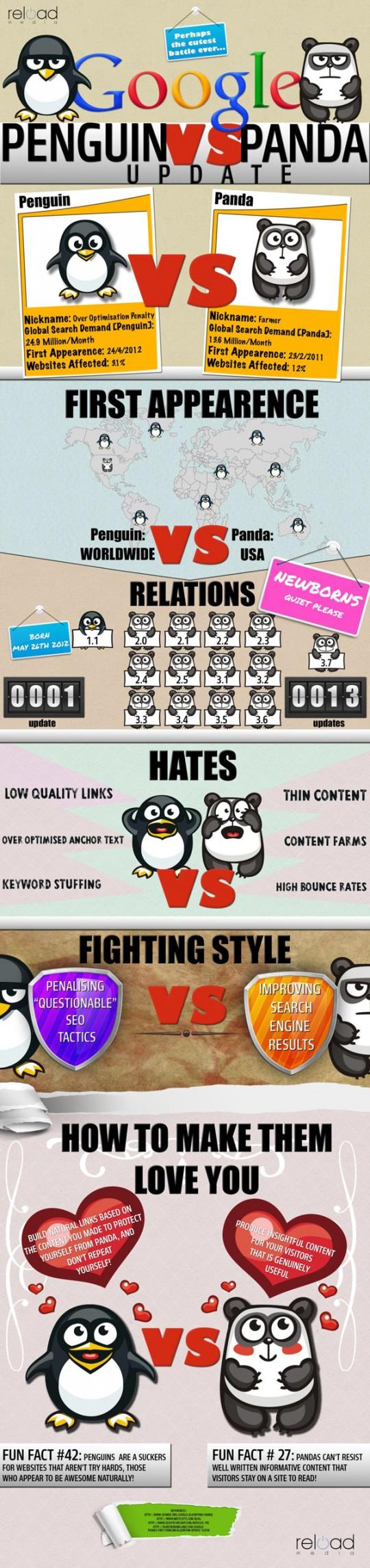 Google penguin y diferencias con Google panda (infografia)