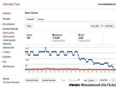 Consultas de búsquedas en Webmaster Tools