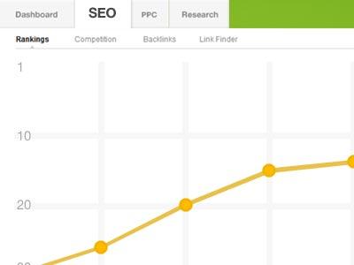Lugar que ocupa en los resultados de Google un sitio web