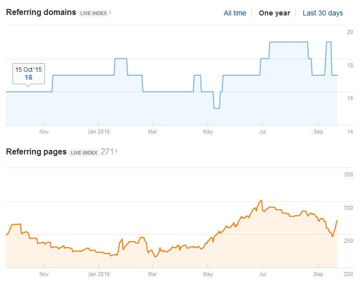 metricas del dominio encontrado